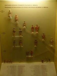 205. Micenas. Museo. Mujeres phi y psi